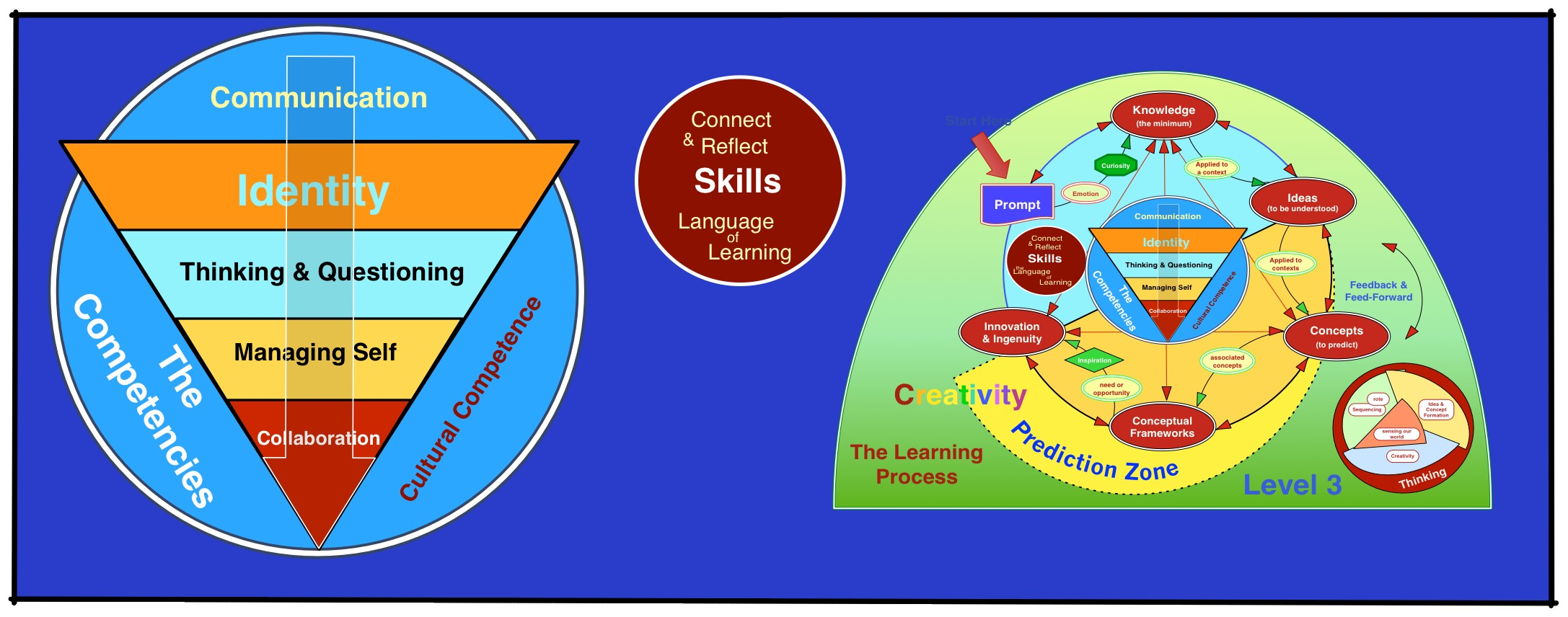Competencies, Skills & the Learning Process